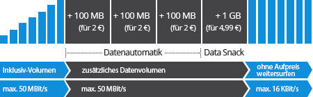 Deutschlandsim Datenautomatik Data Snack
