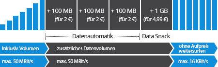 Deutschlandsim Datenautomatik Data Snack