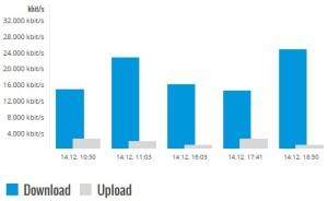 E-Plus: Simyo Dual-Cell HSPA Speedtest
