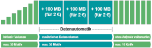 Hellomobil Datenautomatik