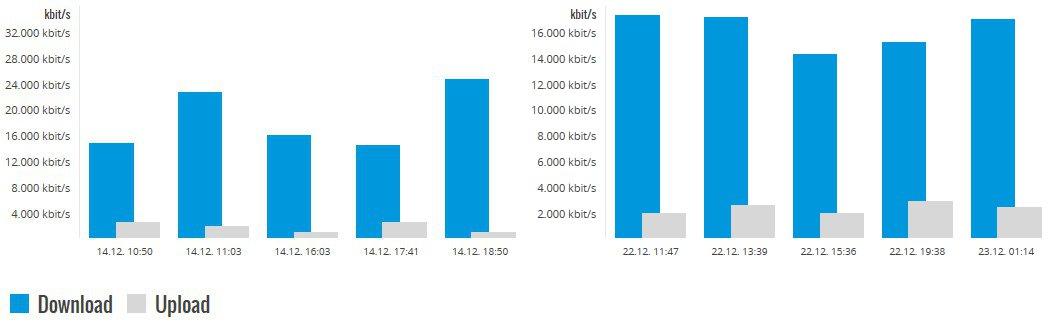 Simyo All-Net-Flat DC-HSPA+ Speedtest