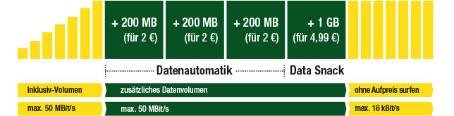 Smartmobil Datenautomatik Data Snack